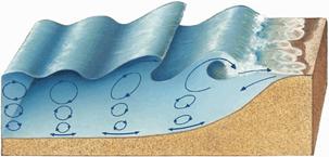 Resultado de imagen de movimiento de las olas