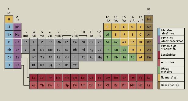 tabla peridica de los elementos - Tabla Periodica De Grupos