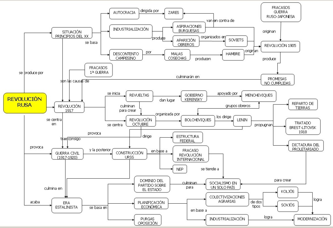mapa conceptual sobre la revolucion rusa