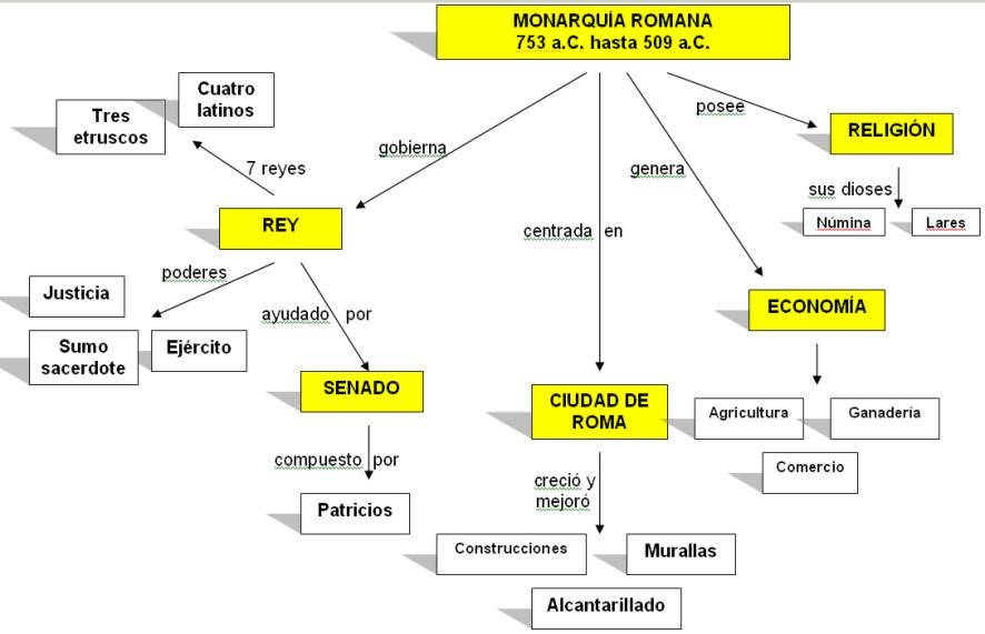 resumen de cultura romana