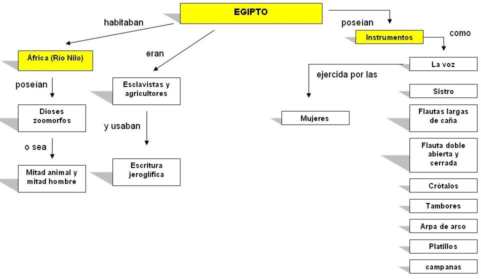 mapa conceptual de egipto
