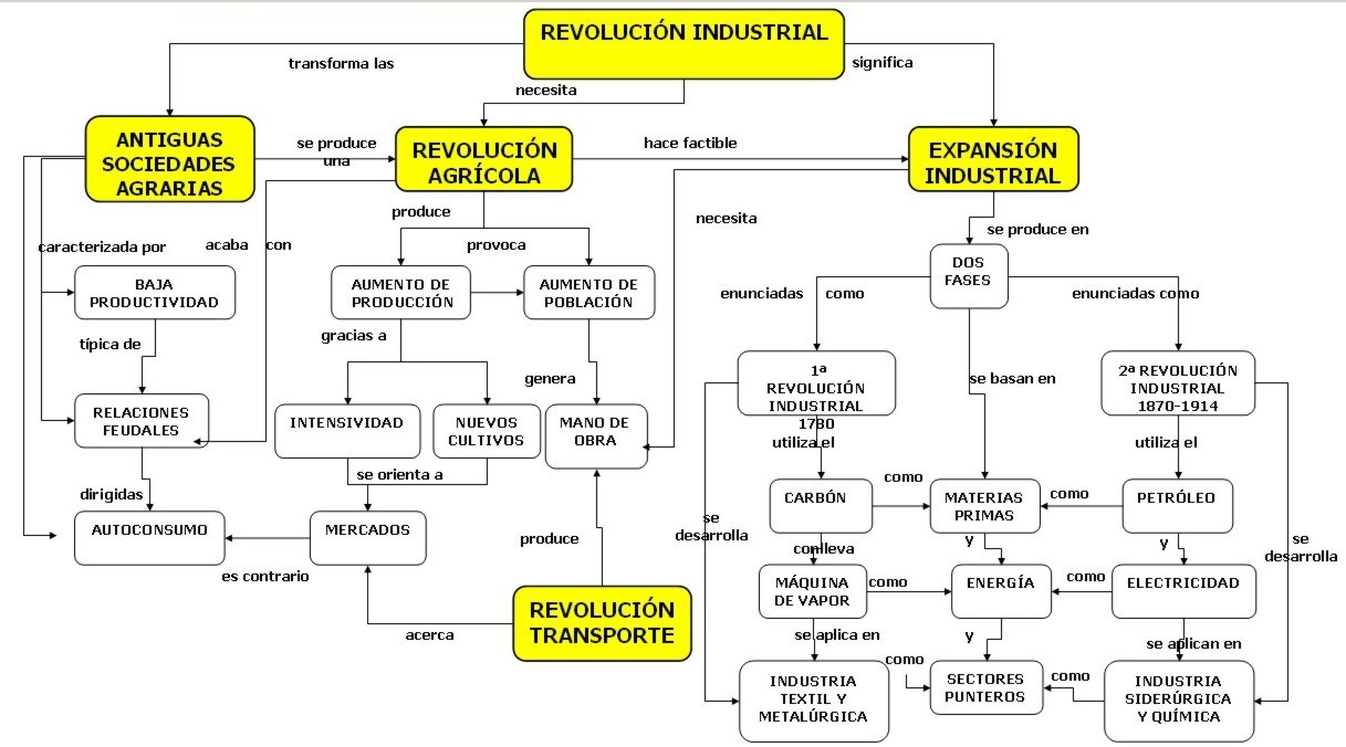 Mapa conceptual sobre la Revolución Industrial