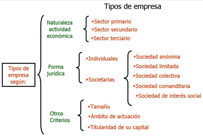 Es propiedad: www.profesorenlinea.cl . Registro Nº 188.540