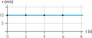 Resultado de imagen de graficas del m.r.u