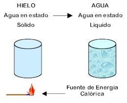 ejemplo cambio fisico i quimico:
