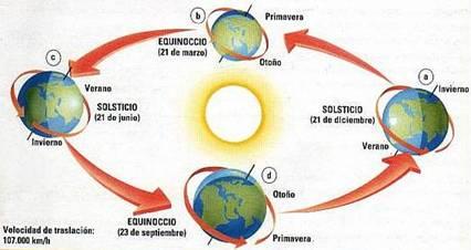 Resultado de imagen de El caluroso Sol del Verano