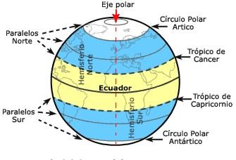 Que son las coordenadas geográficas ? A-Z