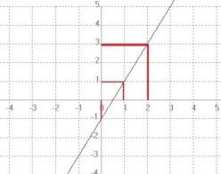 funcion2x-1