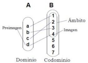 Funcin imagen y preimagen funcionimagen002b ver funciones matemticas ccuart Images