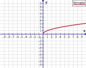 Función raíz cuadrada