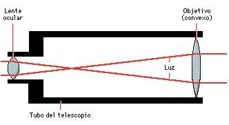 telescopios